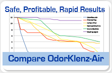 compare OdorKlenz Air